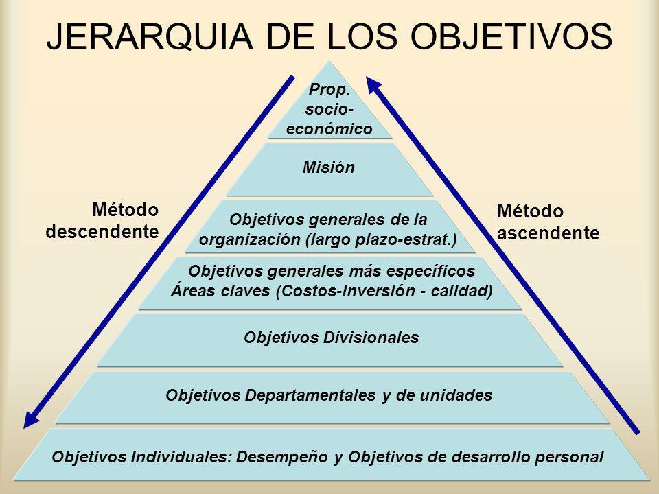 www.auladeeconomia.com JERARQUIA DE LOS OBJETIVOS Objetivos Individuales: Desempeño y Objetivos de desarrollo personal Objetivos Departamentales y de