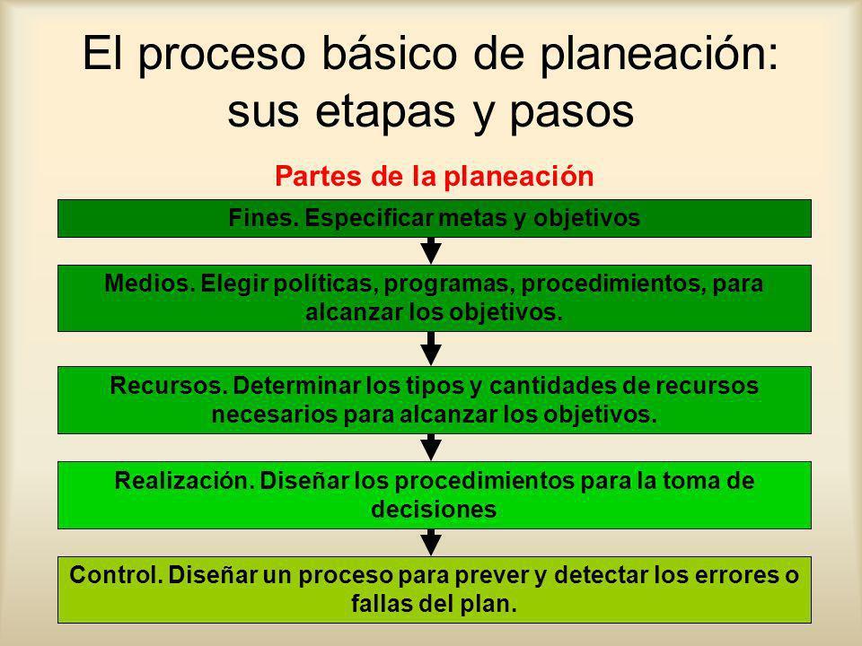 www.auladeeconomia.com El proceso básico de planeación: sus etapas y pasos Fines. Especificar metas y objetivos Medios. Elegir políticas, programas, p
