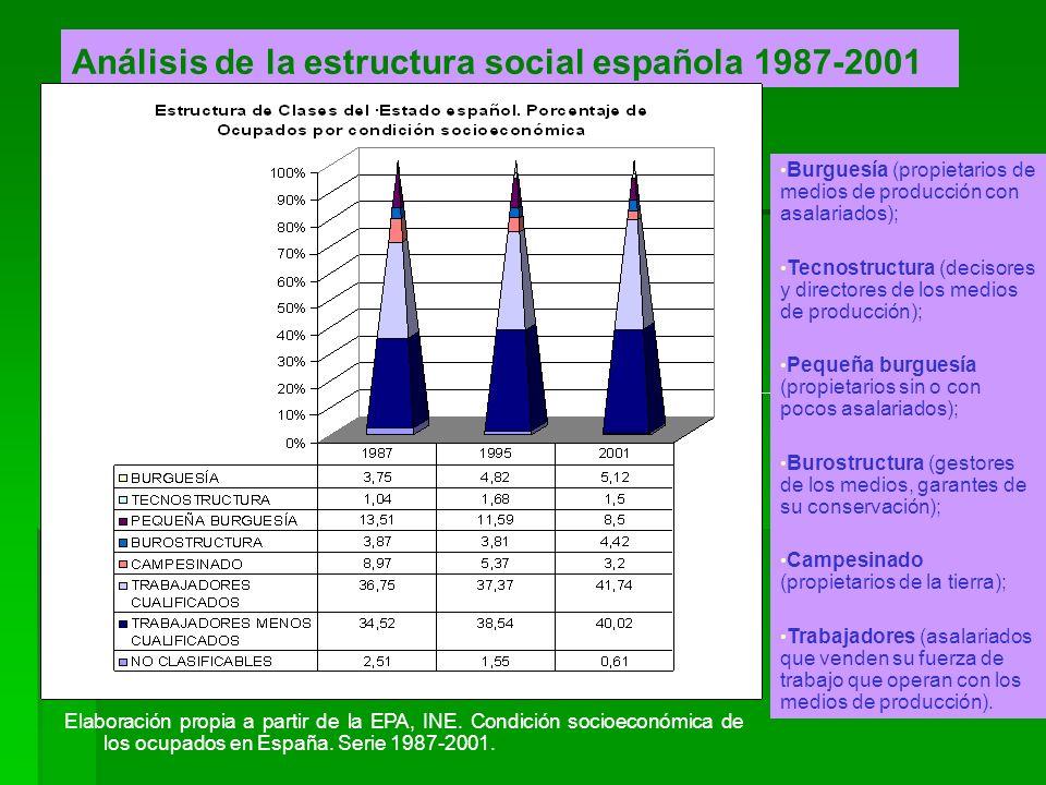 Análisis de la estructura social española 1987-2001 Elaboración propia a partir de la EPA, INE. Condición socioeconómica de los ocupados en España. Se