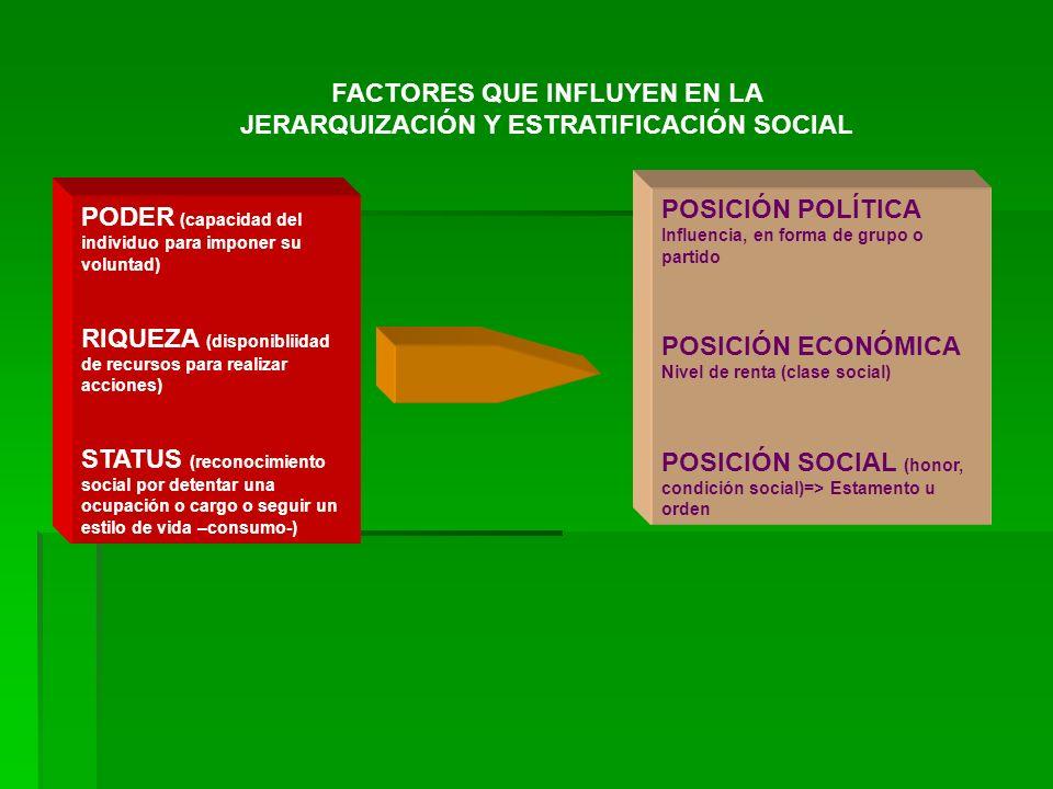 PODER (capacidad del individuo para imponer su voluntad) RIQUEZA (disponibliidad de recursos para realizar acciones) STATUS (reconocimiento social por
