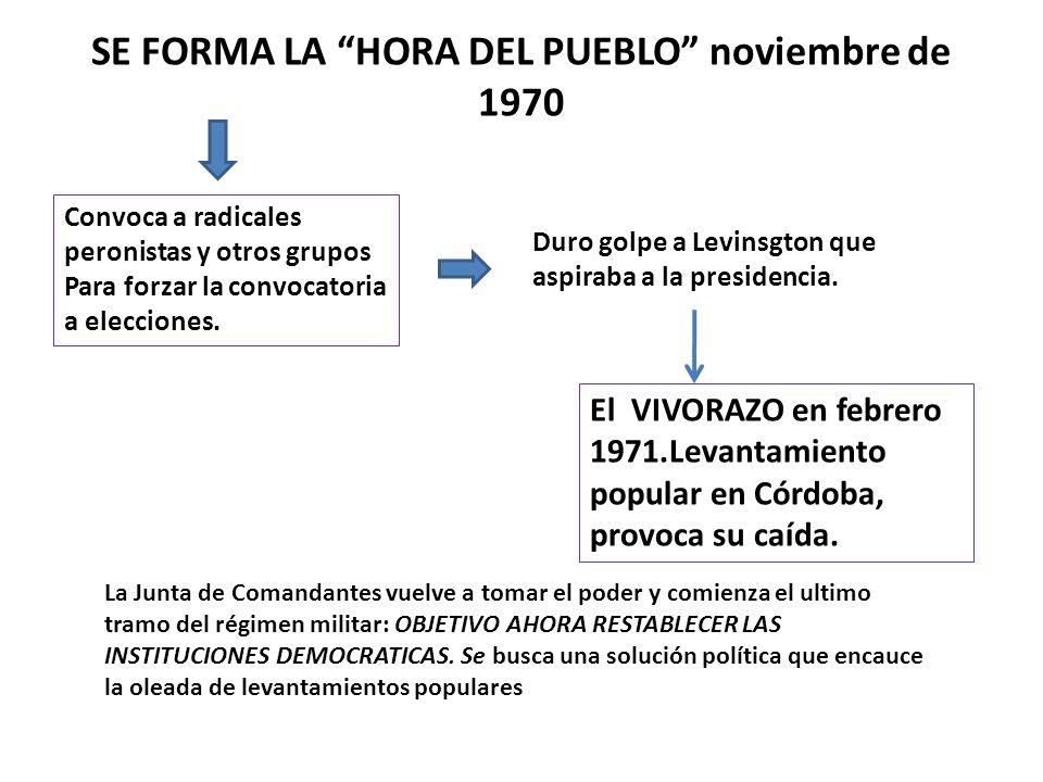 SE FORMA LA HORA DEL PUEBLO noviembre de 1970 Convoca a radicales peronistas y otros grupos Para forzar la convocatoria a elecciones. Duro golpe a Lev