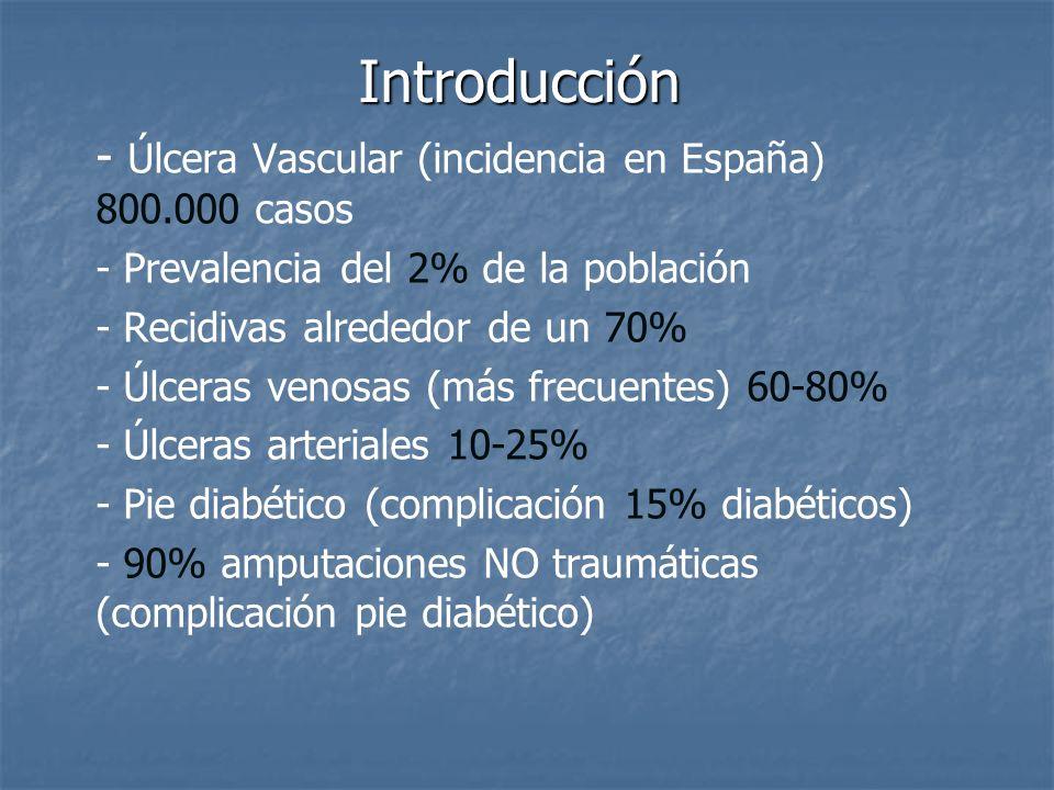 Introducción - Úlcera Vascular (incidencia en España) 800.000 casos - Prevalencia del 2% de la población - Recidivas alrededor de un 70% - Úlceras ven