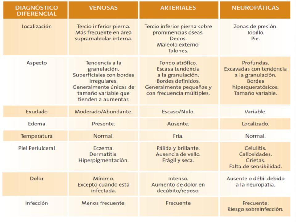 Bibliografía Consenso sobre úlceras vasculares y pie diabético de la Asociación Española de Enfermería Vascular.