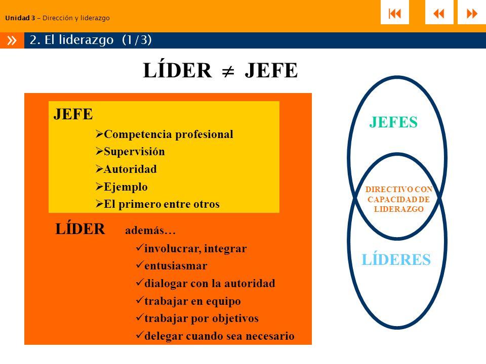 Unidad 3 – Dirección y liderazgo 2. El liderazgo (1/3) » LÍDER JEFE LÍDER además… involucrar, integrar entusiasmar dialogar con la autoridad trabajar