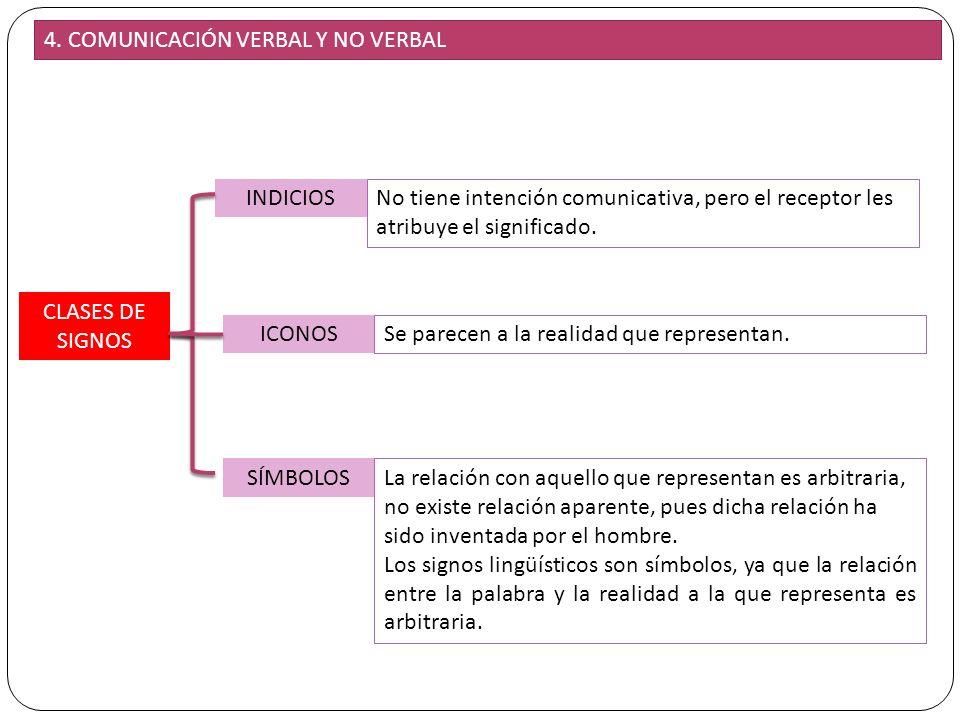 17 4. COMUNICACIÓN VERBAL Y NO VERBAL CLASES DE SIGNOS INDICIOS ICONOS SÍMBOLOS No tiene intención comunicativa, pero el receptor les atribuye el sign