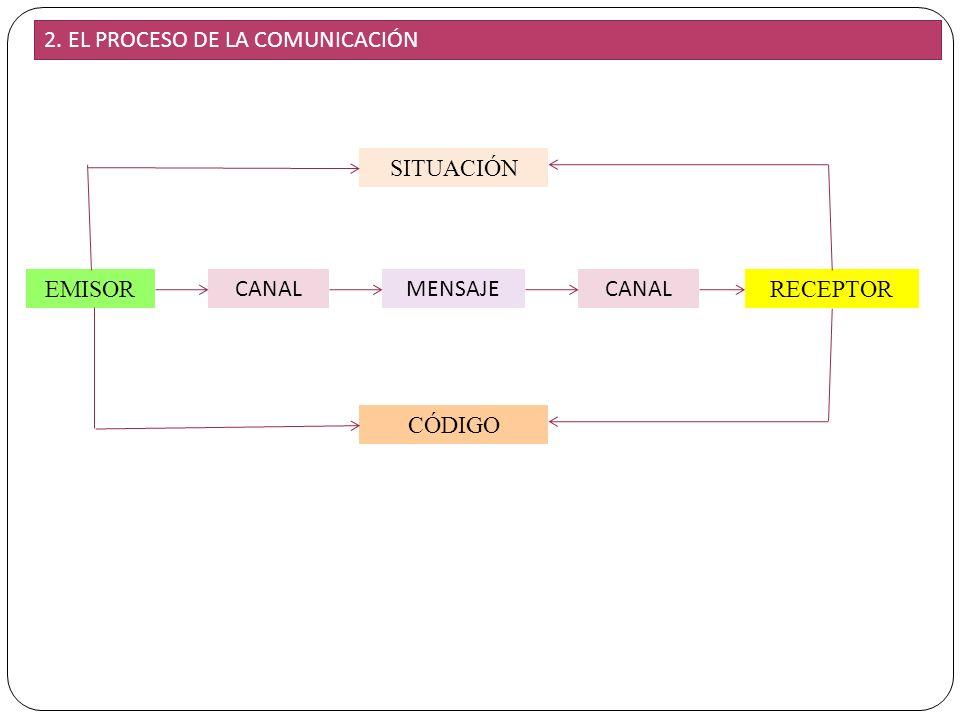 3 EMISOR CANALMENSAJE RECEPTOR CANAL SITUACIÓN CÓDIGO 2. EL PROCESO DE LA COMUNICACIÓN