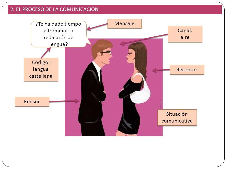 7 ¿Te ha dado tiempo a terminar la redacción de lengua? Emisor Receptor Mensaje Código: lengua castellana Canal: aire Canal: aire Situación comunicati