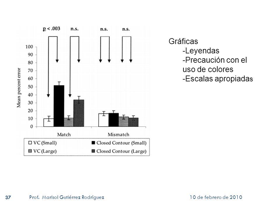 10 de febrero de 2010 Prof. Marisol Gutiérrez Rodríguez 37 Gráficas -Leyendas -Precaución con el uso de colores -Escalas apropiada s