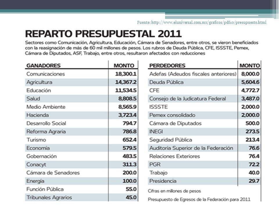 Fuente: http://www.eluniversal.com.mx/graficos/pdf10/presupuesto.html