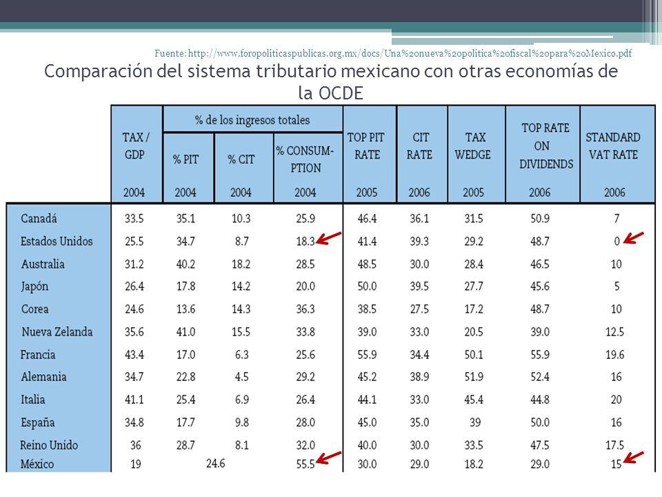 Comparación del sistema tributario mexicano con otras economías de la OCDE Fuente: http://www.foropoliticaspublicas.org.mx/docs/Una%20nueva%20politica