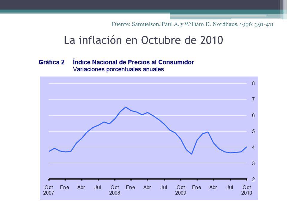 La inflación en Octubre de 2010 Fuente: Samuelson, Paul A. y William D. Nordhaus, 1996: 391-411