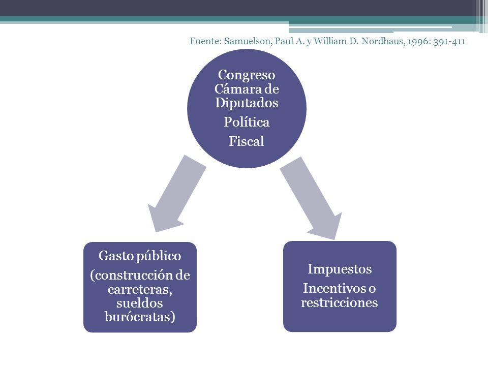 Congreso Cámara de Diputados Política Fiscal Gasto público (construcción de carreteras, sueldos burócratas) Impuestos Incentivos o restricciones