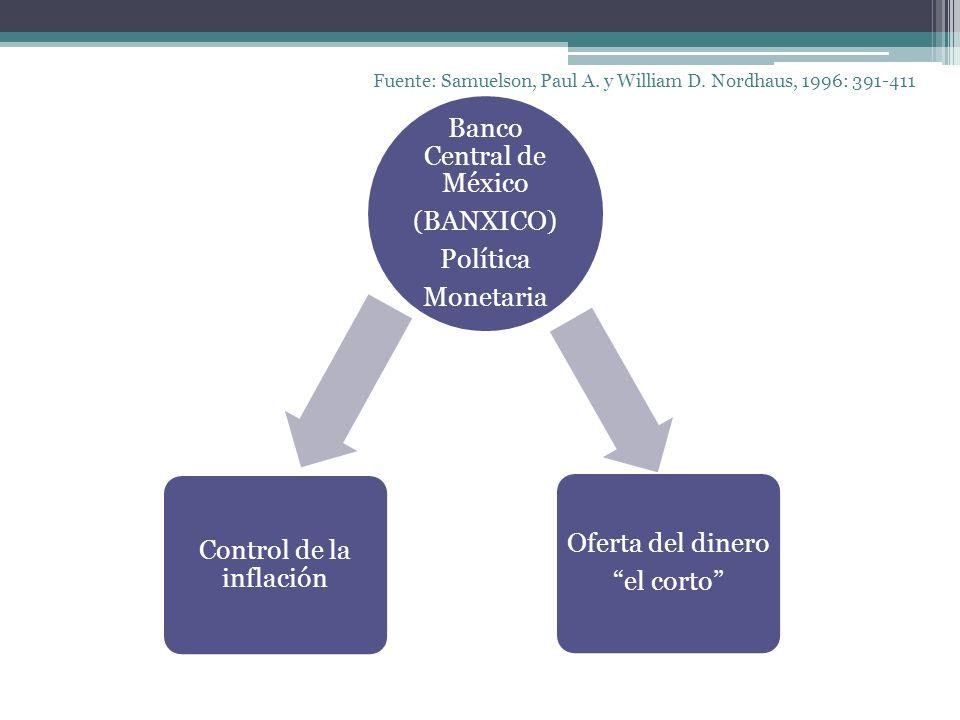 Fuente: Samuelson, Paul A. y William D. Nordhaus, 1996: 391-411 Banco Central de México (BANXICO) Política Monetaria Control de la inflación Oferta de