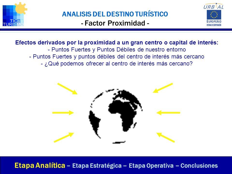 ANALISIS DEL DESTINO TURÍSTICO - Factor Proximidad - Efectos derivados por la proximidad a un gran centro o capital de interés: - Puntos Fuertes y Pun
