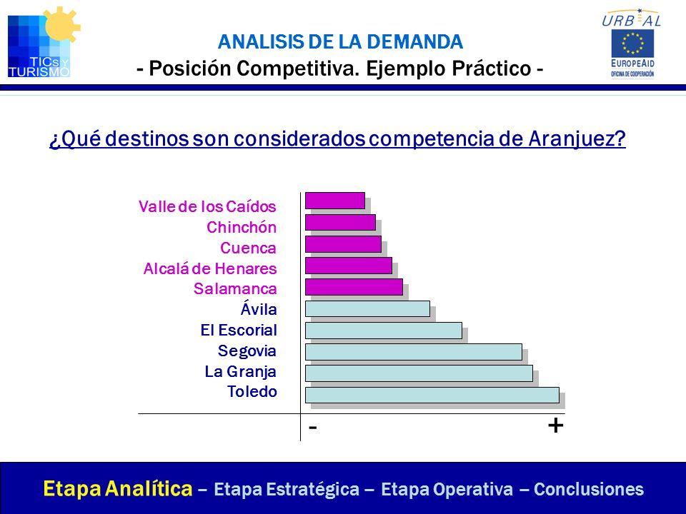 ANALISIS DE LA DEMANDA - Posición Competitiva. Ejemplo Práctico - ¿Qué destinos son considerados competencia de Aranjuez? Etapa Analítica – Etapa Estr