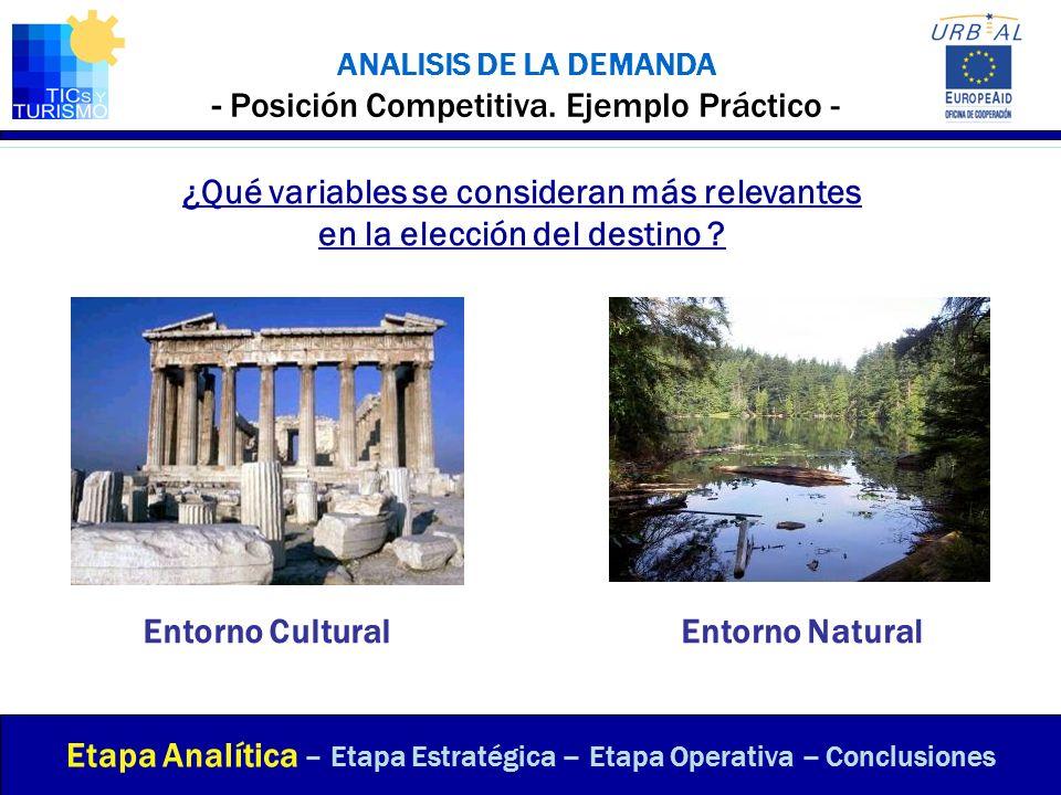 ANALISIS DE LA DEMANDA - Posición Competitiva. Ejemplo Práctico - ¿Qué variables se consideran más relevantes en la elección del destino ? Etapa Analí