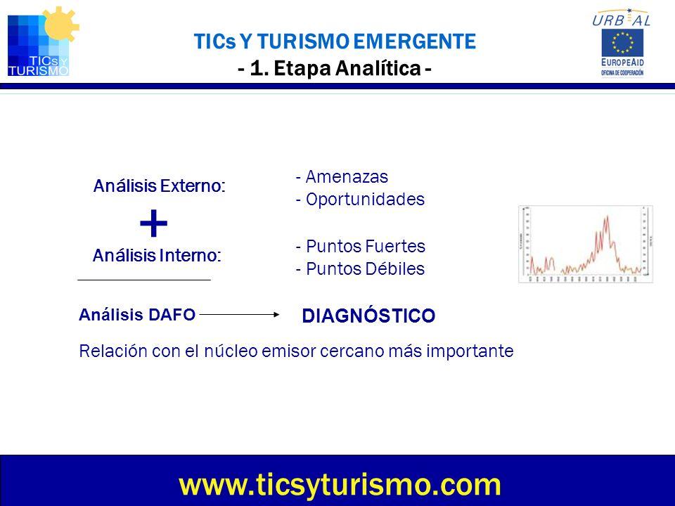 TICs Y TURISMO EMERGENTE Sesión 2 Análisis de la demanda Etapa Analítica – Etapa Estratégica – Etapa Operativa – Conclusiones