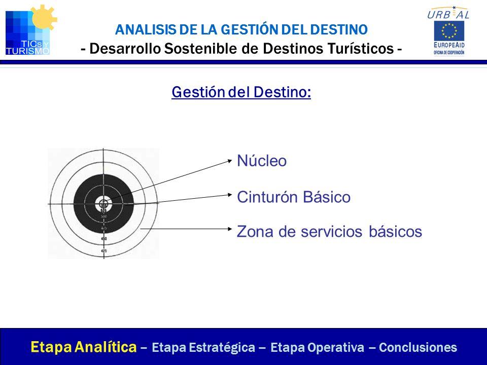 ANALISIS DE LA GESTIÓN DEL DESTINO - Desarrollo Sostenible de Destinos Turísticos - Gestión del Destino: Etapa Analítica – Etapa Estratégica – Etapa O