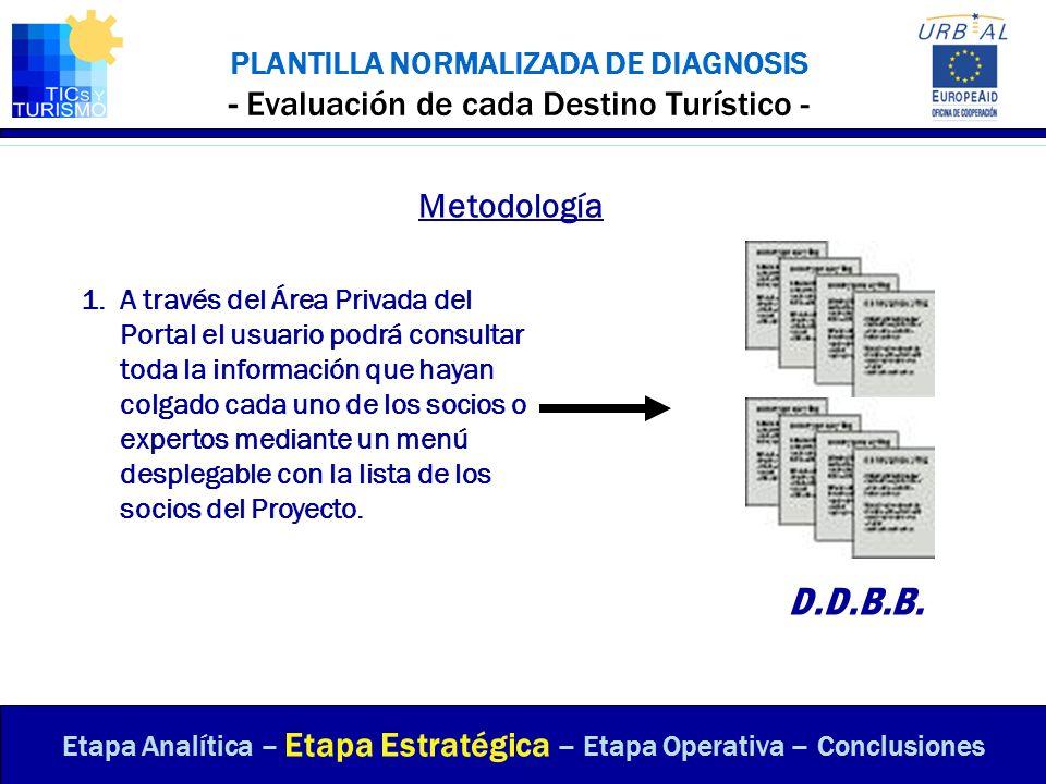 PLANTILLA NORMALIZADA DE DIAGNOSIS - Evaluación de cada Destino Turístico - Etapa Analítica – Etapa Estratégica – Etapa Operativa – Conclusiones Metod