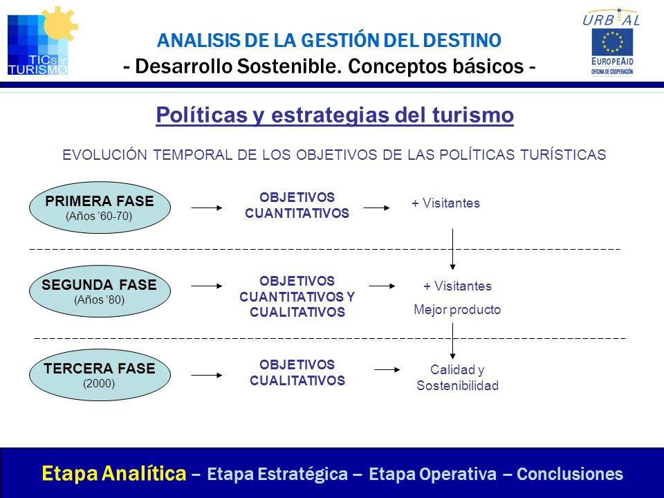 ANALISIS DE LA GESTIÓN DEL DESTINO - Desarrollo Sostenible. Conceptos básicos - Etapa Analítica – Etapa Estratégica – Etapa Operativa – Conclusiones P