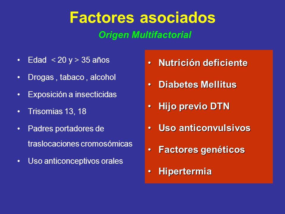 Factores asociados Origen Multifactorial Edad 35 años Drogas, tabaco, alcohol Exposición a insecticidas Trisomias 13, 18 Padres portadores de trasloca
