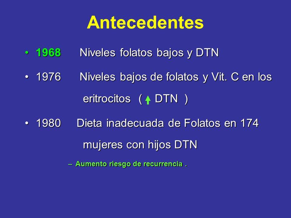 Antecedentes 1968 Niveles folatos bajos y DTN1968 Niveles folatos bajos y DTN 1976 Niveles bajos de folatos y Vit. C en los eritrocitos ( DTN )1976 Ni
