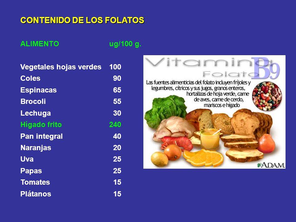 CONTENIDO DE LOS FOLATOS ALIMENTOug/100 g. Vegetales hojas verdes100 Coles 90 Espinacas 65 Brocoli 55 Lechuga 30 Hígado frito240 Pan integral 40 Naran