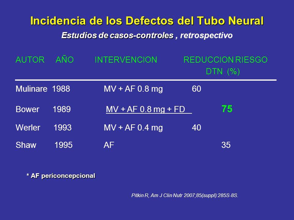 Incidencia de los Defectos del Tubo Neural Estudios de casos-controles Incidencia de los Defectos del Tubo Neural Estudios de casos-controles, retrosp