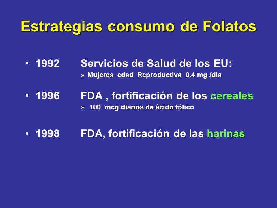 Estrategias consumo de Folatos 1992Servicios de Salud de los EU: »Mujeres edad Reproductiva 0.4 mg /dia 1996FDA, fortificación de los cereales » 100 m