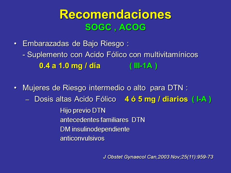 Recomendaciones SOGC, ACOG Embarazadas de Bajo Riesgo :Embarazadas de Bajo Riesgo : - Suplemento con Acido Fólico con multivitamínicos 0.4 a 1.0 mg /