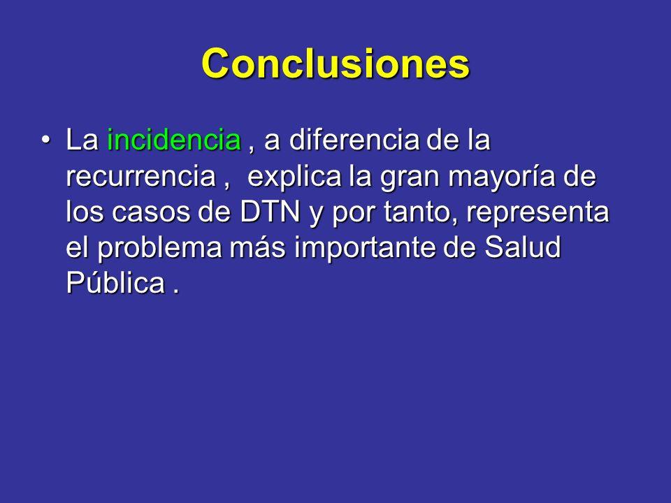 Conclusiones La incidencia, a diferencia de la recurrencia, explica la gran mayoría de los casos de DTN y por tanto, representa el problema más import