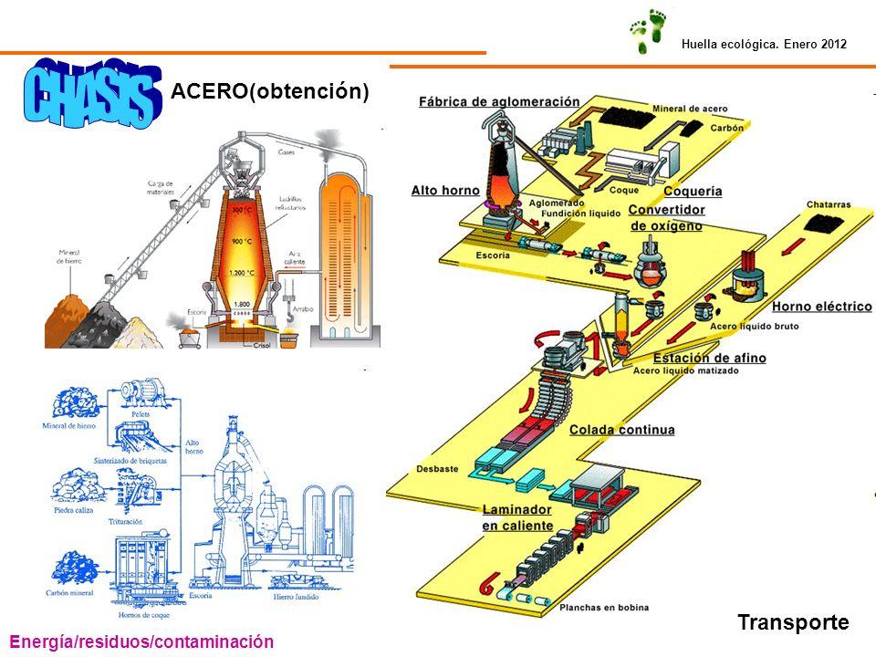 ACERO(obtención) Transporte Energía/residuos/contaminación