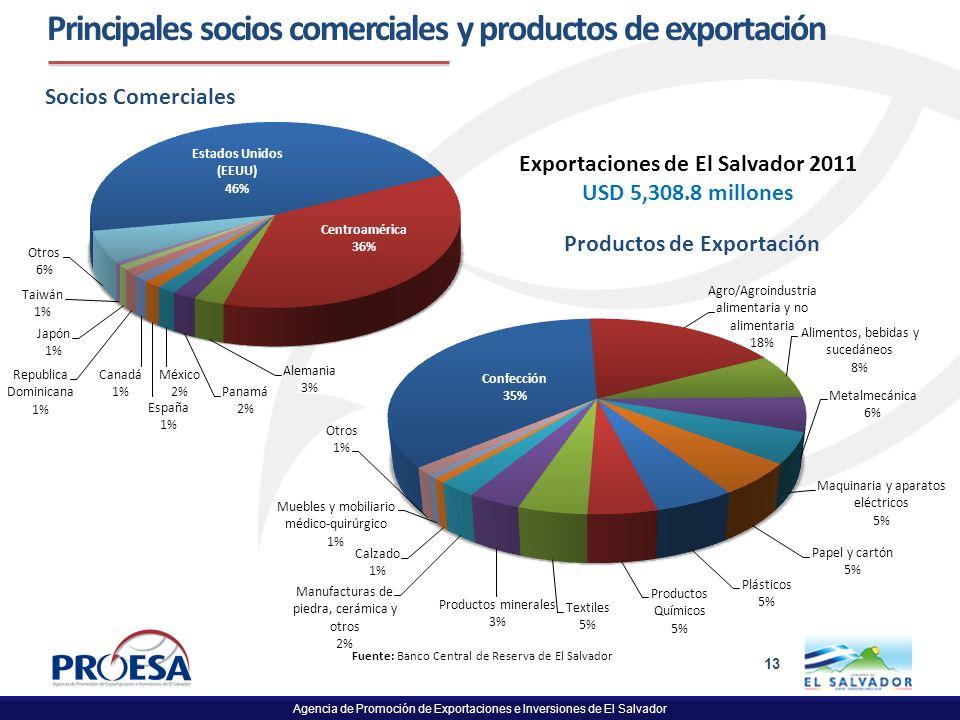 Agencia de Promoción de Exportaciones e Inversiones de El Salvador 13 Principales socios comerciales y productos de exportación Socios Comerciales Pro