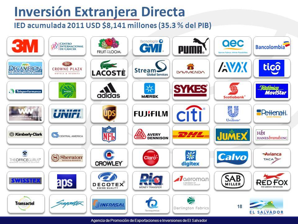 Agencia de Promoción de Exportaciones e Inversiones de El Salvador 18 Inversión Extranjera Directa IED acumulada 2011 USD $8,141 millones (35.3 % del