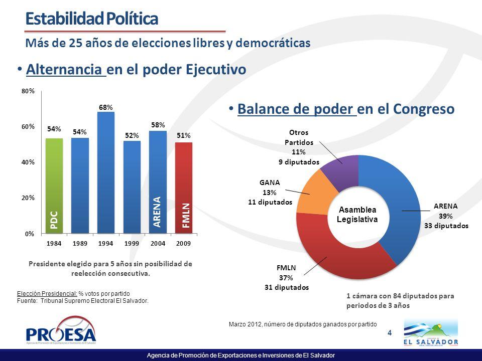 Agencia de Promoción de Exportaciones e Inversiones de El Salvador 4 Estabilidad Política Más de 25 años de elecciones libres y democráticas Balance d