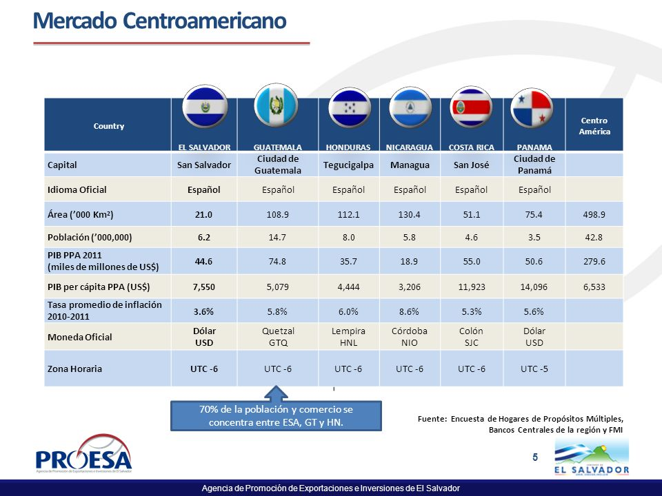 Agencia de Promoción de Exportaciones e Inversiones de El Salvador 5 Mercado Centroamericano Fuente: Encuesta de Hogares de Propósitos Múltiples, Banc