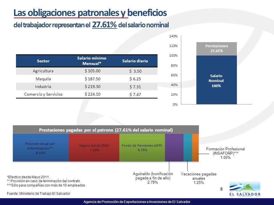 Agencia de Promoción de Exportaciones e Inversiones de El Salvador 6 Las obligaciones patronales y beneficios del trabajador representan el 27.61% del