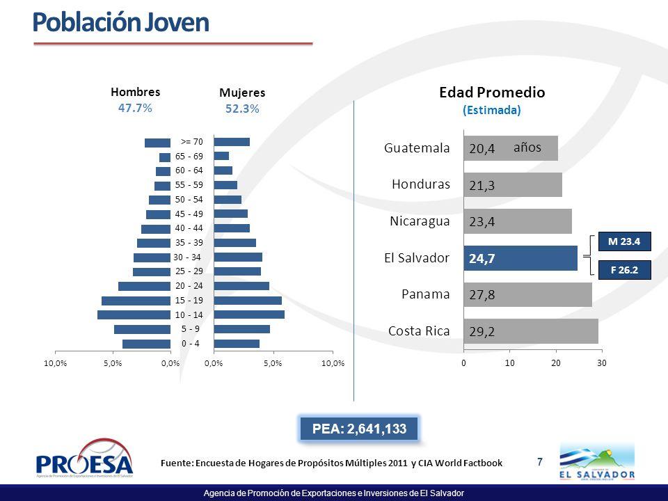 Agencia de Promoción de Exportaciones e Inversiones de El Salvador 7 Fuente: Encuesta de Hogares de Propósitos Múltiples 2011 y CIA World Factbook Pob