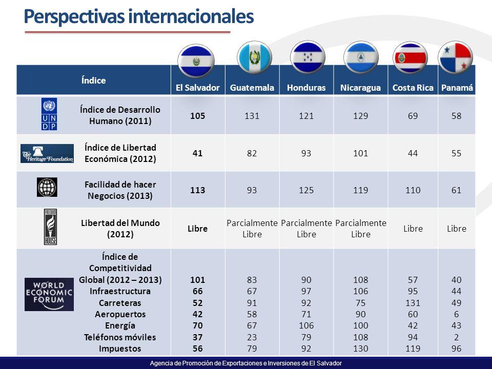 Agencia de Promoción de Exportaciones e Inversiones de El Salvador 9 Perspectivas internacionales Índice El SalvadorGuatemalaHondurasNicaraguaCosta Ri