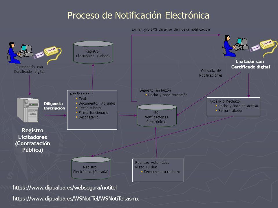 Funcionario con Certificado digital Registro Licitadores (Contratación Pública) Notificación : Texto Documentos Adjuntos Fecha y hora Firma funcionari