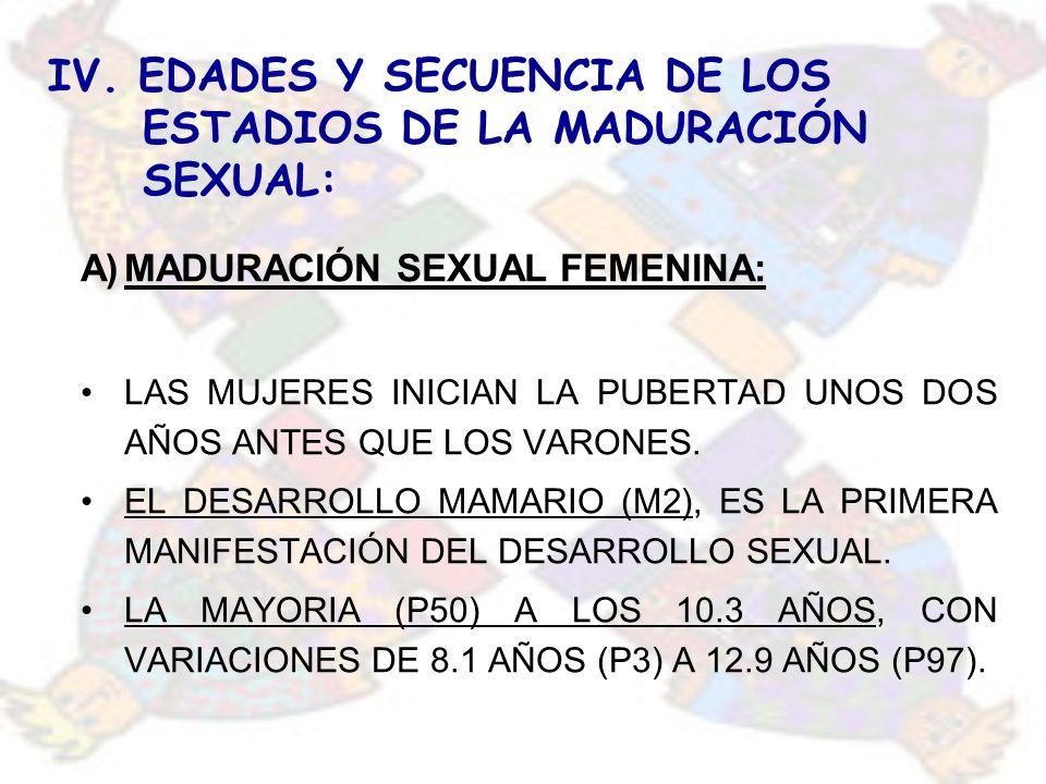 IV. EDADES Y SECUENCIA DE LOS ESTADIOS DE LA MADURACIÓN SEXUAL: A)MADURACIÓN SEXUAL FEMENINA: LAS MUJERES INICIAN LA PUBERTAD UNOS DOS AÑOS ANTES QUE