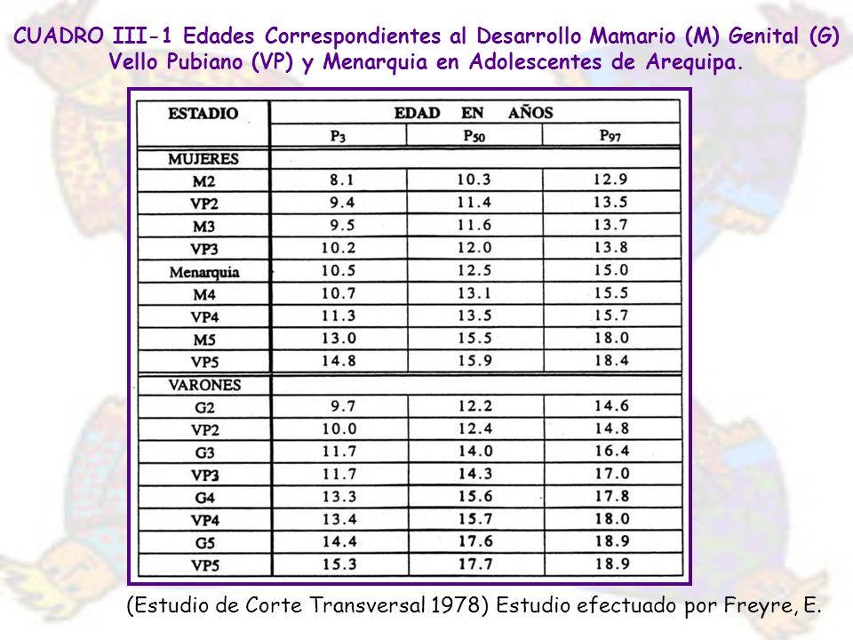 CUADRO III-1 Edades Correspondientes al Desarrollo Mamario (M) Genital (G) Vello Pubiano (VP) y Menarquia en Adolescentes de Arequipa. (Estudio de Cor