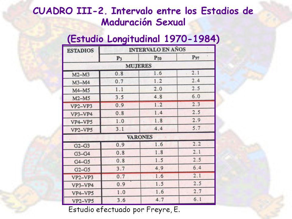 CUADRO III-2. Intervalo entre los Estadios de Maduración Sexual (Estudio Longitudinal 1970-1984) Estudio efectuado por Freyre, E.
