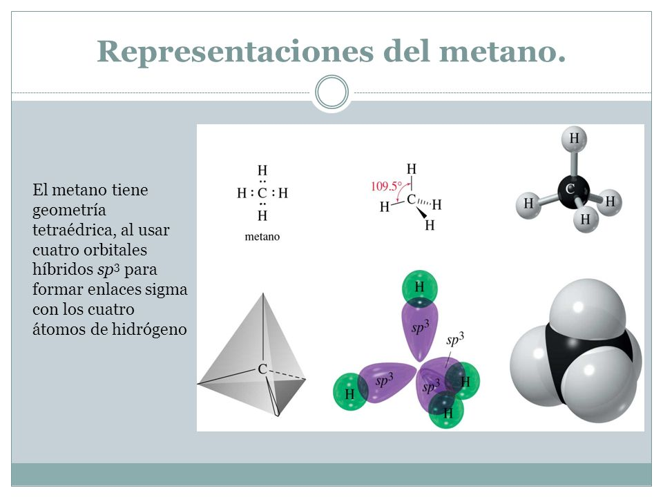 Representaciones del metano. El metano tiene geometría tetraédrica, al usar cuatro orbitales híbridos sp 3 para formar enlaces sigma con los cuatro át