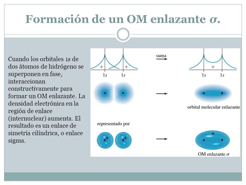 Formación de un OM enlazante σ. Cuando los orbitales 1s de dos átomos de hidrógeno se superponen en fase, interaccionan constructivamente para formar