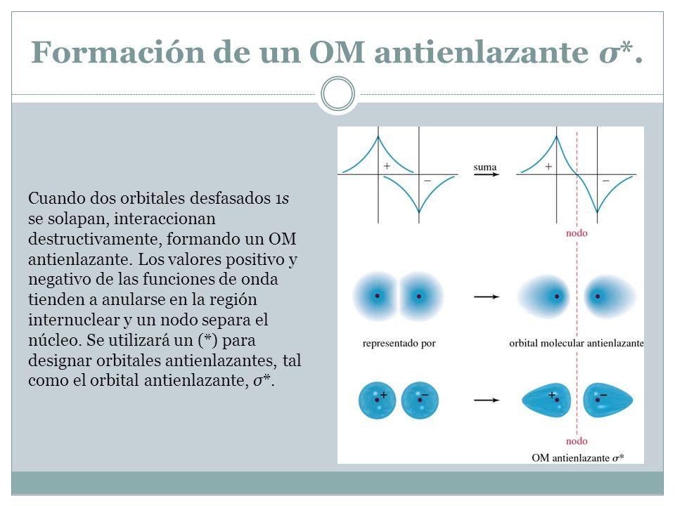Formación de un OM antienlazante σ*. Cuando dos orbitales desfasados 1s se solapan, interaccionan destructivamente, formando un OM antienlazante. Los