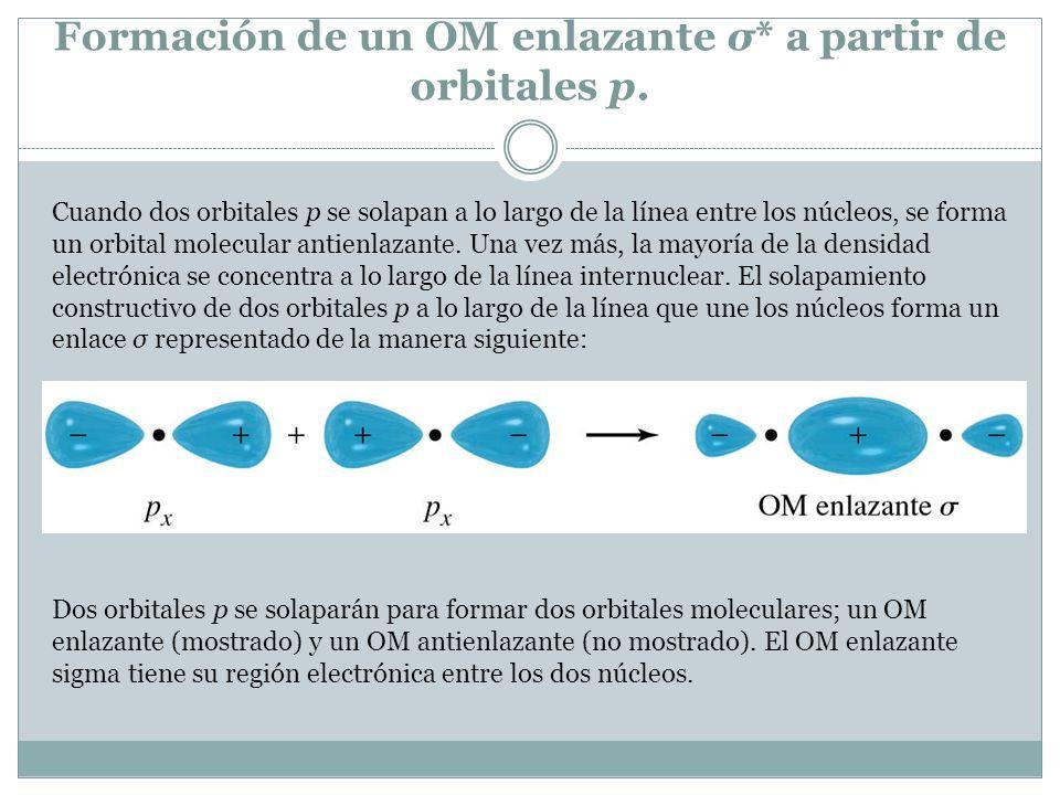 Formación de un OM enlazante σ* a partir de orbitales p. Cuando dos orbitales p se solapan a lo largo de la línea entre los núcleos, se forma un orbit