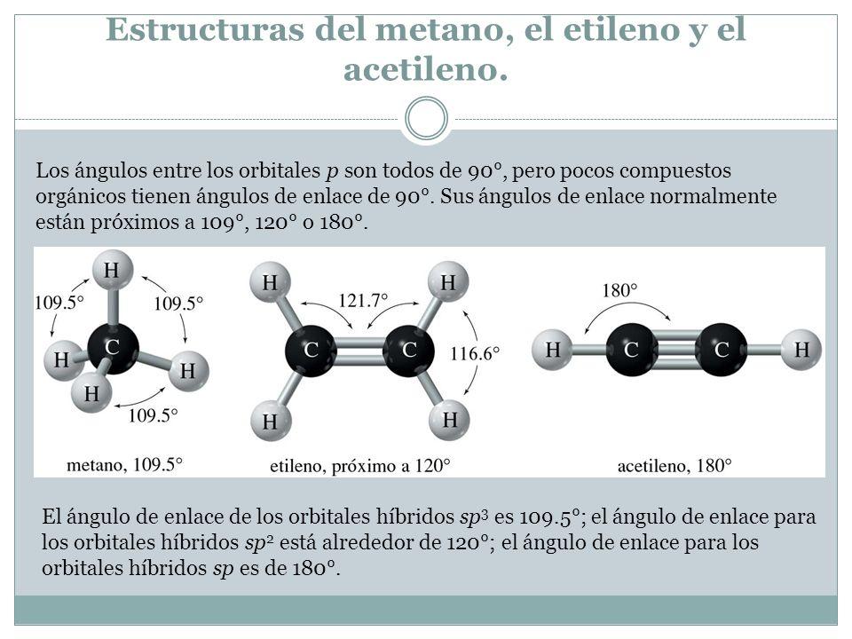 Estructuras del metano, el etileno y el acetileno. Los ángulos entre los orbitales p son todos de 90°, pero pocos compuestos orgánicos tienen ángulos