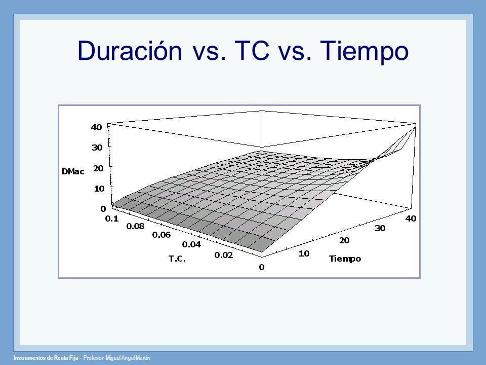 Instrumentos de Renta Fija – Profesor: Miguel Angel Martín Duración vs. TC vs. Tiempo