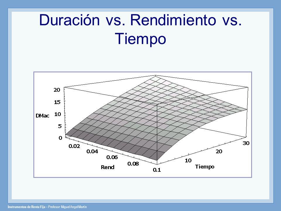 Instrumentos de Renta Fija – Profesor: Miguel Angel Martín Duración vs. Rendimiento vs. Tiempo